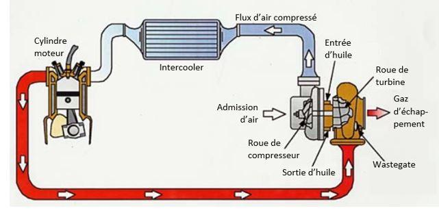 Schema fonctionnement intercooler